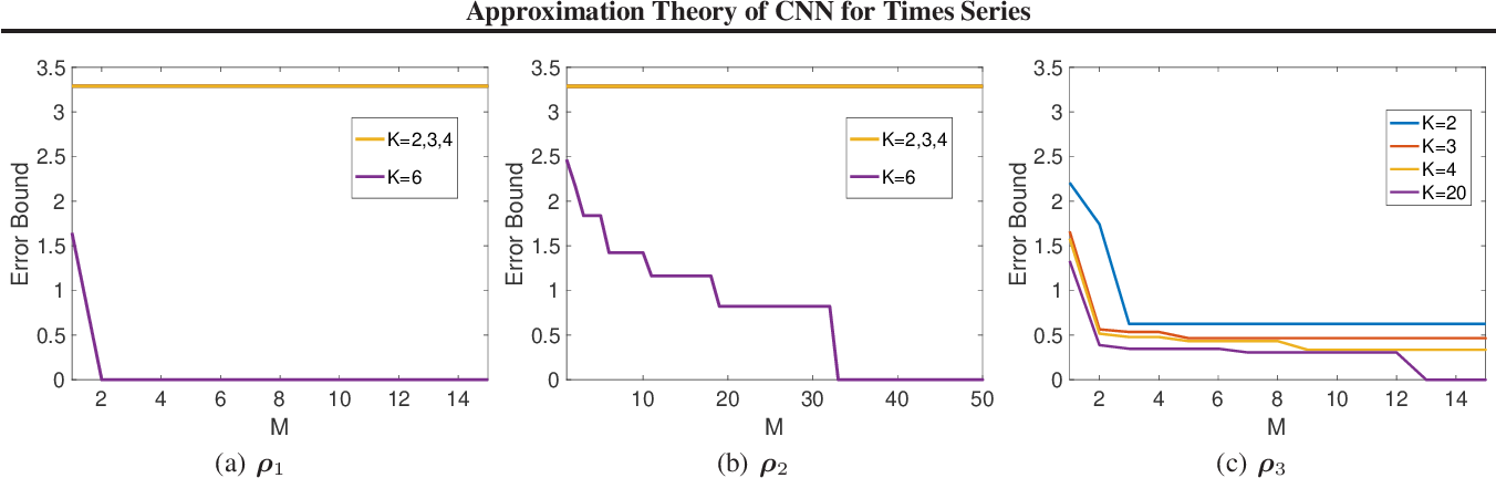 Figure 1 for Approximation Theory of Convolutional Architectures for Time Series Modelling