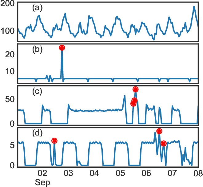 Figure 3 for GluonTS: Probabilistic Time Series Models in Python