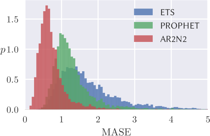 Figure 1 for GluonTS: Probabilistic Time Series Models in Python