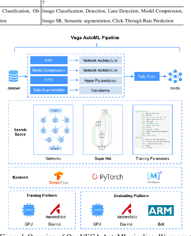 Figure 1 for VEGA: Towards an End-to-End Configurable AutoML Pipeline