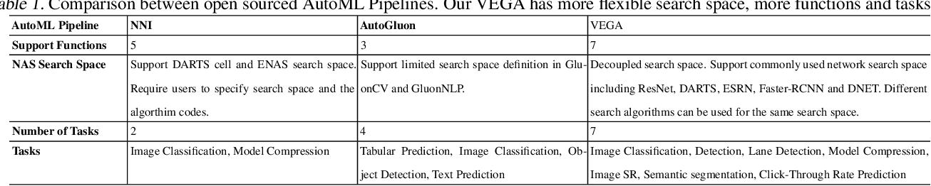 Figure 2 for VEGA: Towards an End-to-End Configurable AutoML Pipeline