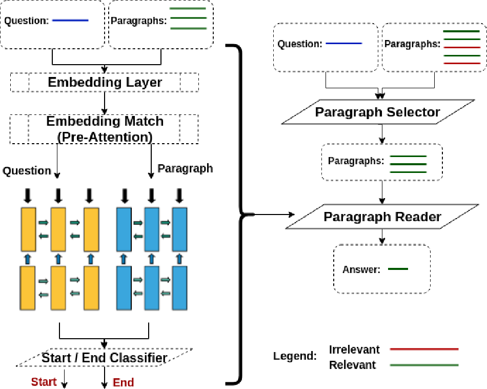 Figure 1 for How to Pre-Train Your Model? Comparison of Different Pre-Training Models for Biomedical Question Answering