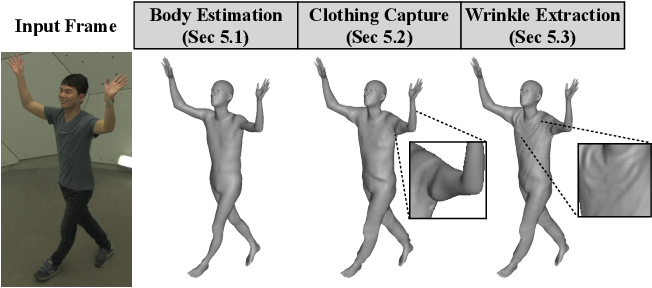 Figure 2 for MonoClothCap: Towards Temporally Coherent Clothing Capture from Monocular RGB Video