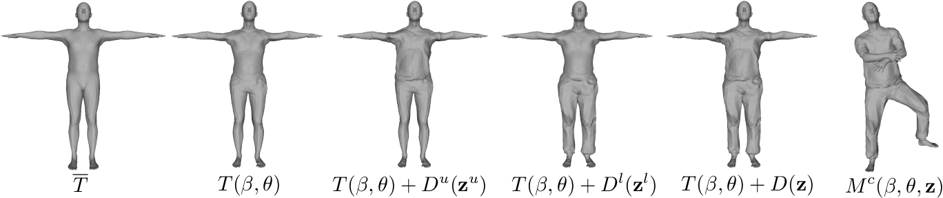 Figure 4 for MonoClothCap: Towards Temporally Coherent Clothing Capture from Monocular RGB Video