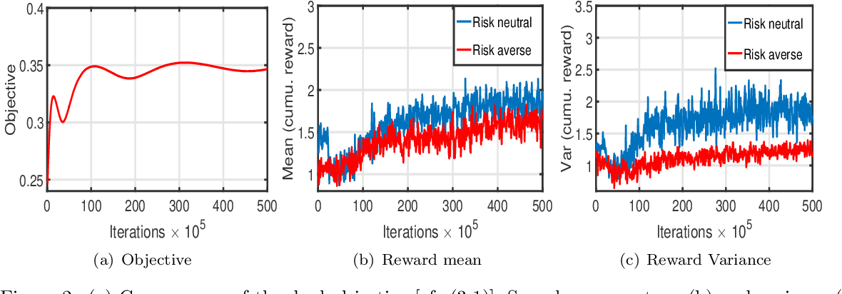Figure 2 for Cautious Reinforcement Learning via Distributional Risk in the Dual Domain