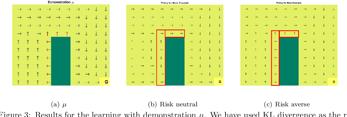 Figure 3 for Cautious Reinforcement Learning via Distributional Risk in the Dual Domain