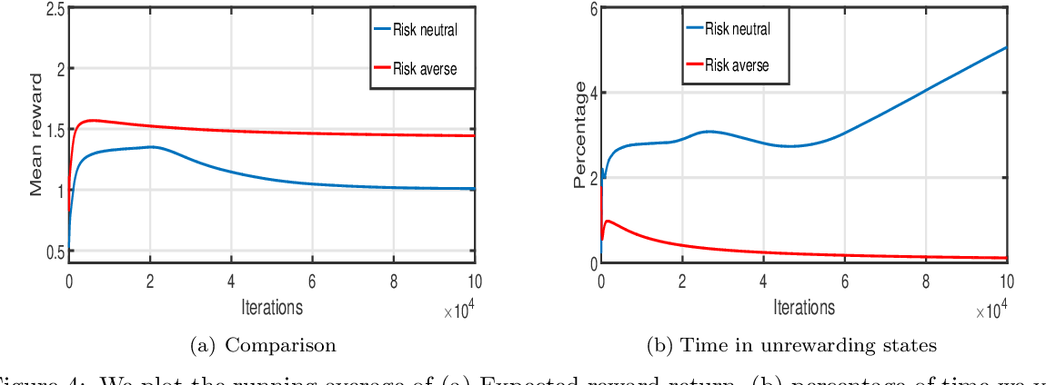 Figure 4 for Cautious Reinforcement Learning via Distributional Risk in the Dual Domain