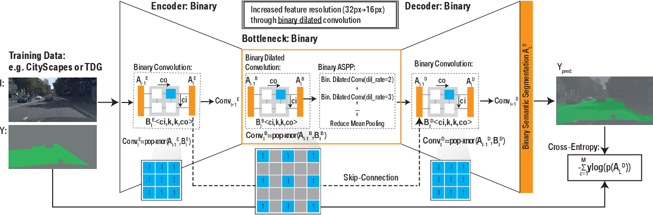 Figure 2 for Binary DAD-Net: Binarized Driveable Area Detection Network for Autonomous Driving