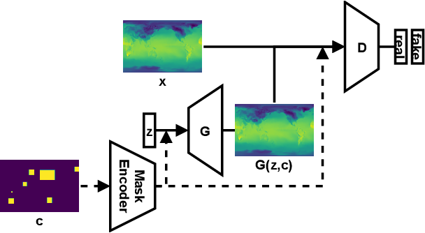 Figure 1 for Generative modeling of spatio-temporal weather patterns with extreme event conditioning