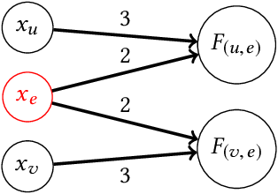 Figure 3 for How Do Classifiers Induce Agents To Invest Effort Strategically?
