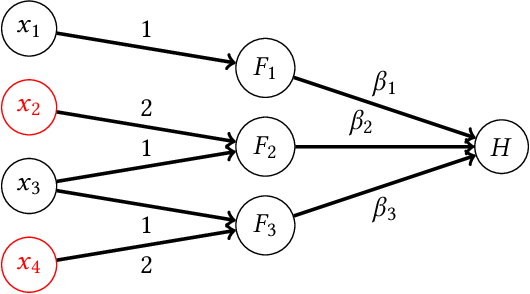 Figure 4 for How Do Classifiers Induce Agents To Invest Effort Strategically?