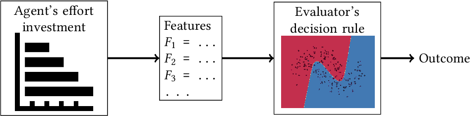 Figure 1 for How Do Classifiers Induce Agents To Invest Effort Strategically?