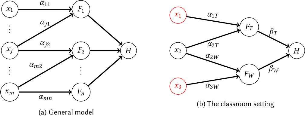 Figure 2 for How Do Classifiers Induce Agents To Invest Effort Strategically?