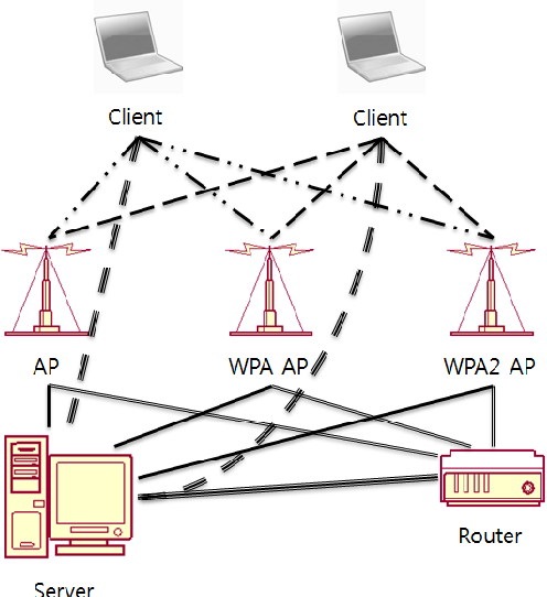 PDF] A study on the Kismet-based wireless intrusion prevention
