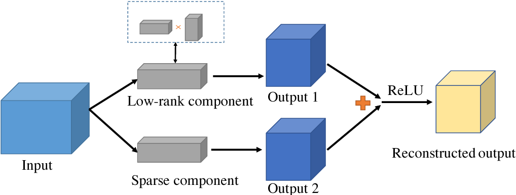 Figure 1 for A Unified Approximation Framework for Deep Neural Networks