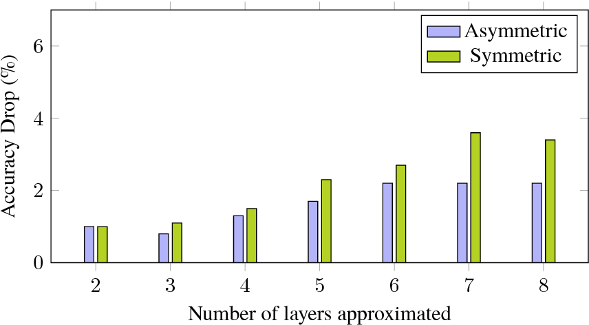 Figure 3 for A Unified Approximation Framework for Deep Neural Networks