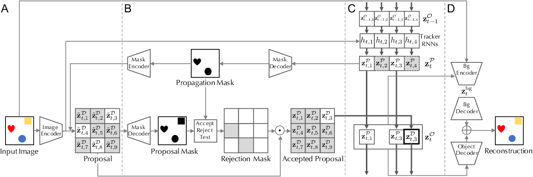 Figure 1 for Scalable Object-Oriented Sequential Generative Models
