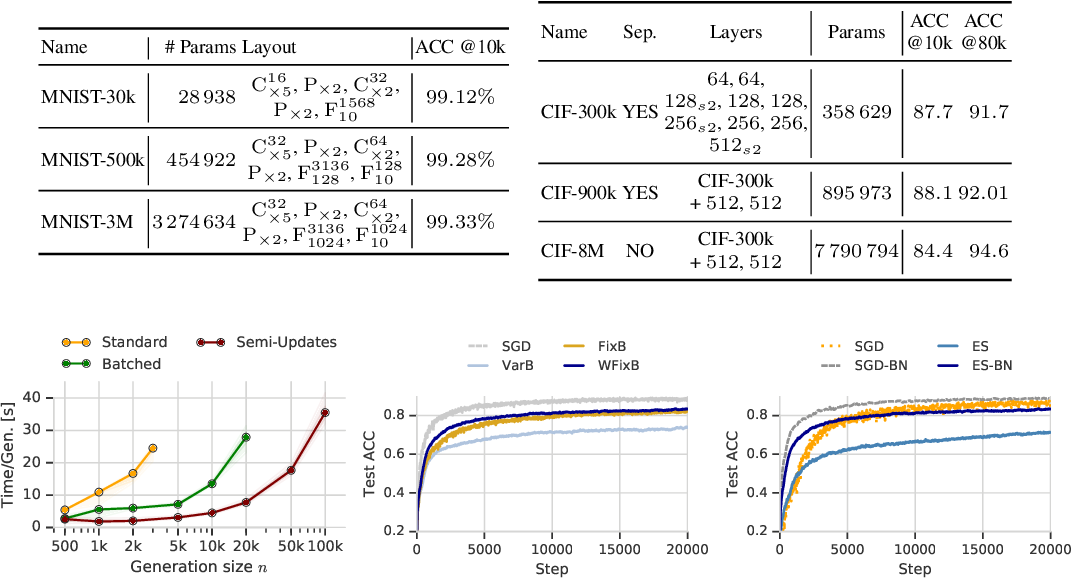 Figure 1 for Non-Differentiable Supervised Learning with Evolution Strategies and Hybrid Methods