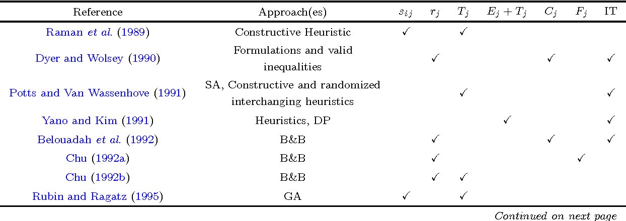 Figure 3 for A unified heuristic and an annotated bibliography for a large class of earliness-tardiness scheduling problems