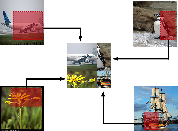 Figure 1 for Data Augmentation using Random Image Cropping and Patching for Deep CNNs