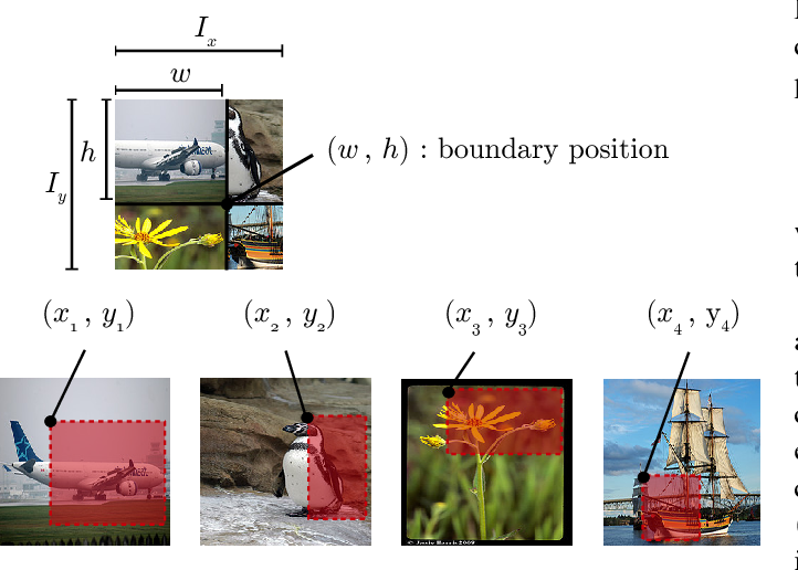 Figure 2 for Data Augmentation using Random Image Cropping and Patching for Deep CNNs