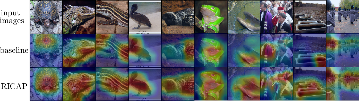 Figure 4 for Data Augmentation using Random Image Cropping and Patching for Deep CNNs