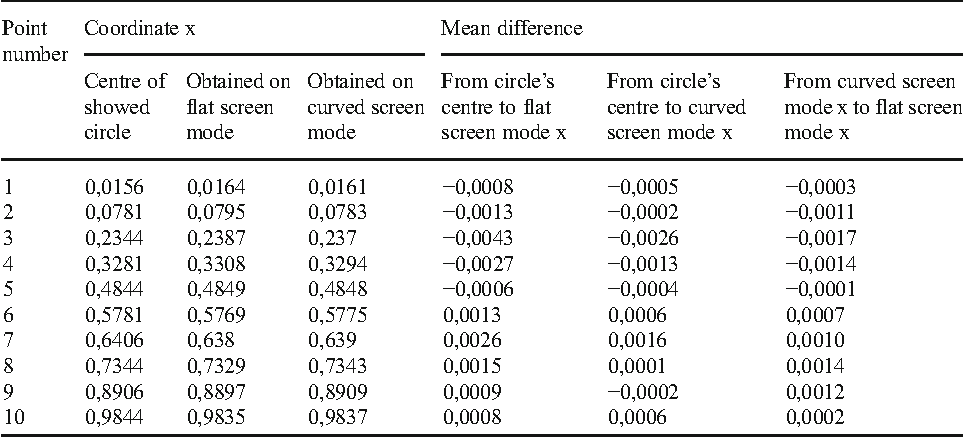 Table 2 From Gaze Point Estimation On Curved Display By Using
