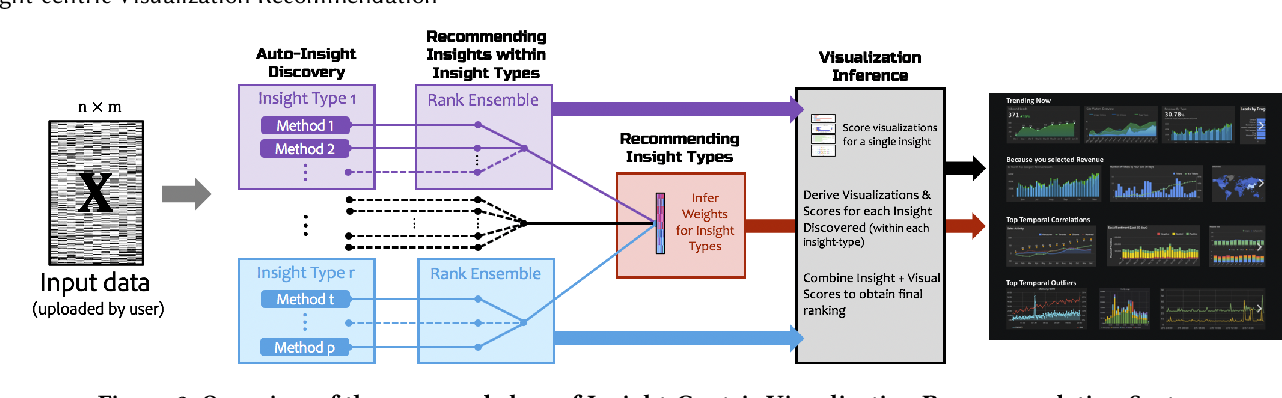 Figure 3 for Insight-centric Visualization Recommendation