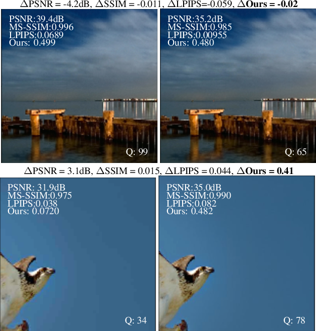 Figure 1 for Deep Perceptual Image Quality Assessment for Compression