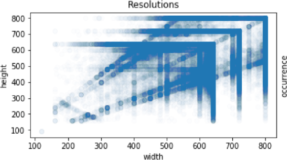 Figure 3 for Deep Perceptual Image Quality Assessment for Compression