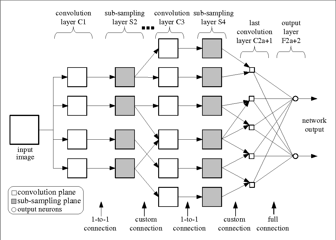 Figure 1 from Visual and Audio Signal Processing Lab University of