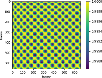 Figure 1 for Viewpoint-Invariant Exercise Repetition Counting