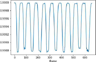 Figure 2 for Viewpoint-Invariant Exercise Repetition Counting