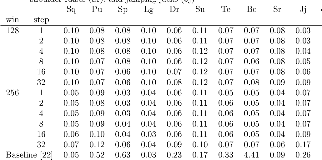 Figure 3 for Viewpoint-Invariant Exercise Repetition Counting