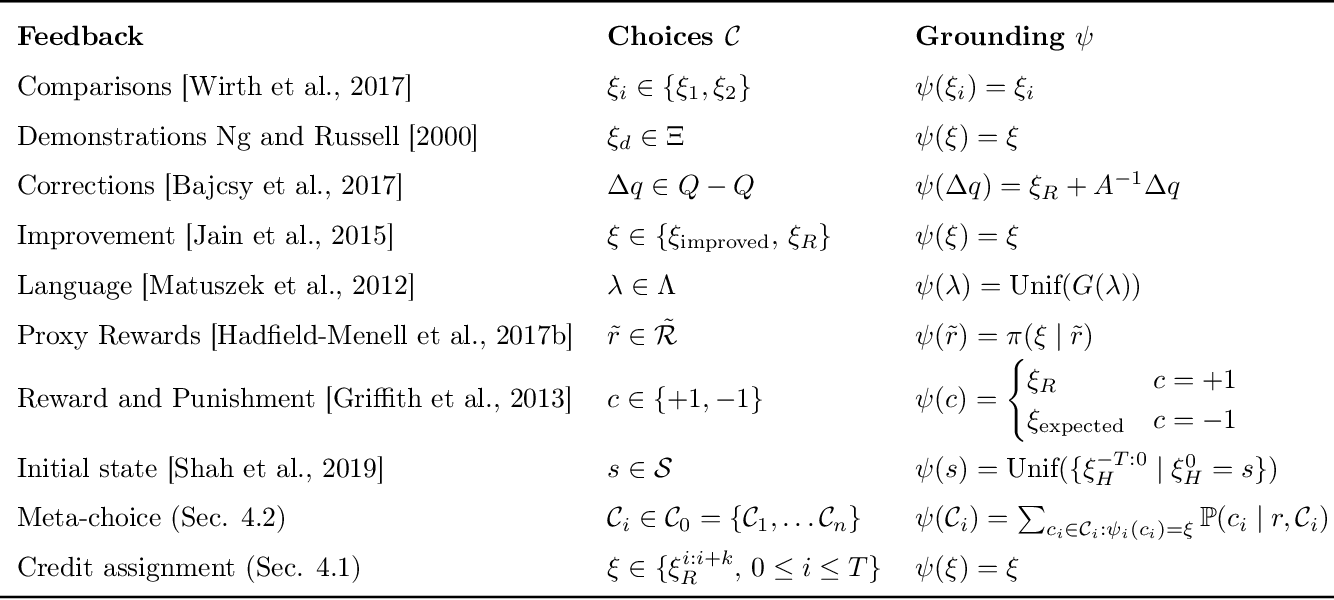 Figure 1 for Reward-rational (implicit) choice: A unifying formalism for reward learning