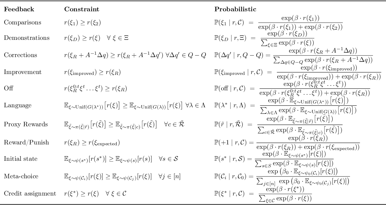 Figure 3 for Reward-rational (implicit) choice: A unifying formalism for reward learning