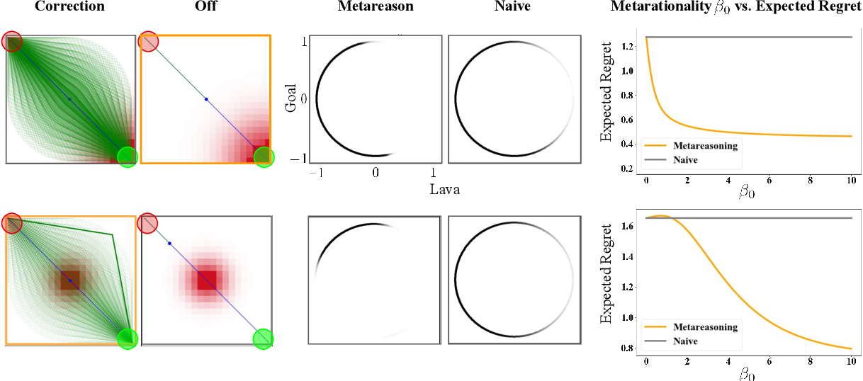 Figure 4 for Reward-rational (implicit) choice: A unifying formalism for reward learning