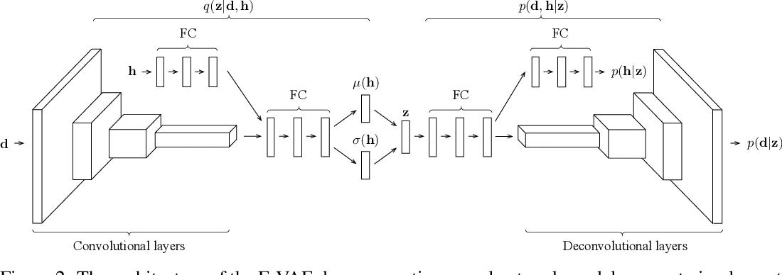 Figure 3 for Hybrid VAE: Improving Deep Generative Models using Partial Observations