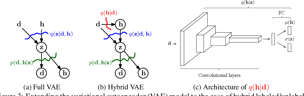 Figure 4 for Hybrid VAE: Improving Deep Generative Models using Partial Observations