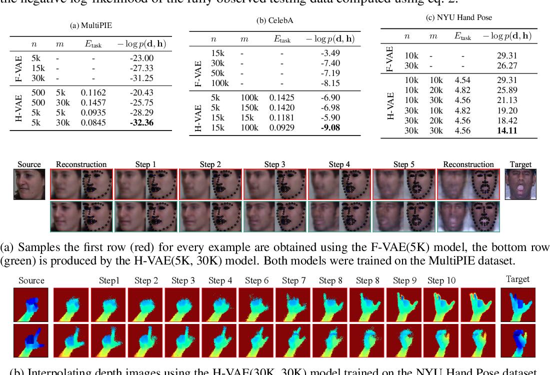 Figure 2 for Hybrid VAE: Improving Deep Generative Models using Partial Observations