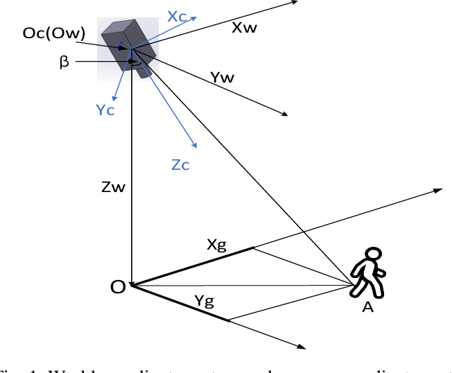 Figure 1 for Vision-Based Target Localization for a Flapping-Wing Aerial Vehicle