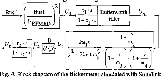Figure 4 from A Matlab-Simulink flickermeter model for power