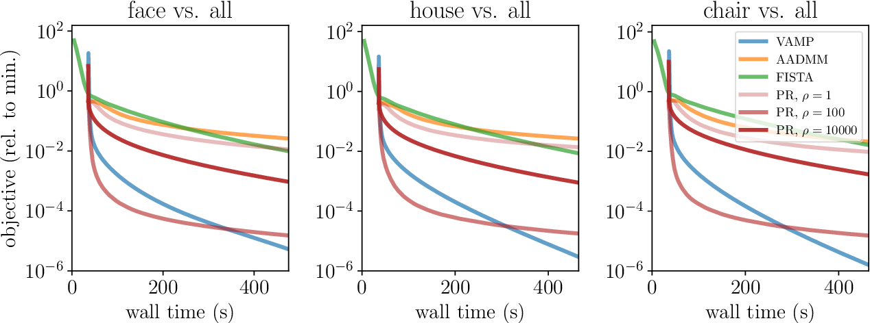 Figure 4 for Approximate message-passing for convex optimization with non-separable penalties