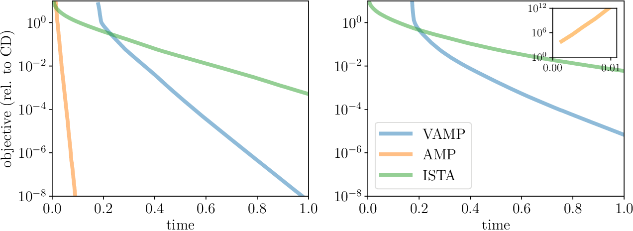 Figure 1 for Approximate message-passing for convex optimization with non-separable penalties