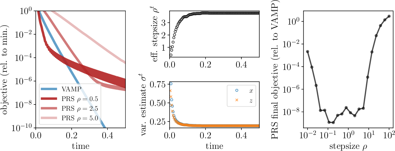 Figure 2 for Approximate message-passing for convex optimization with non-separable penalties