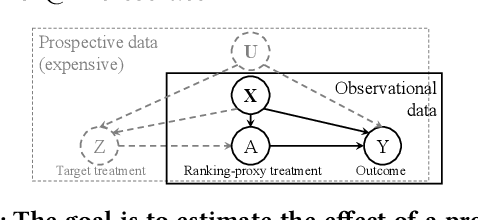 Figure 1 for Split-Treatment Analysis to Rank Heterogeneous Causal Effects for Prospective Interventions