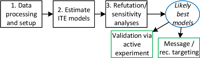 Figure 2 for Split-Treatment Analysis to Rank Heterogeneous Causal Effects for Prospective Interventions