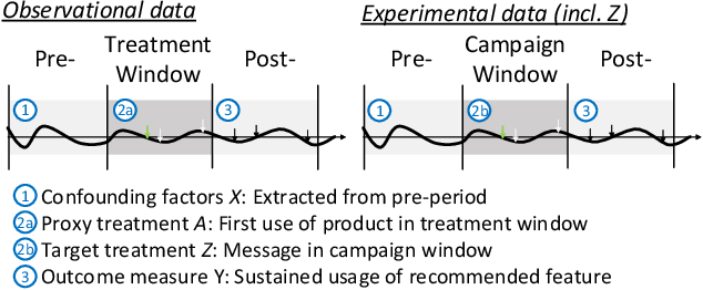 Figure 3 for Split-Treatment Analysis to Rank Heterogeneous Causal Effects for Prospective Interventions