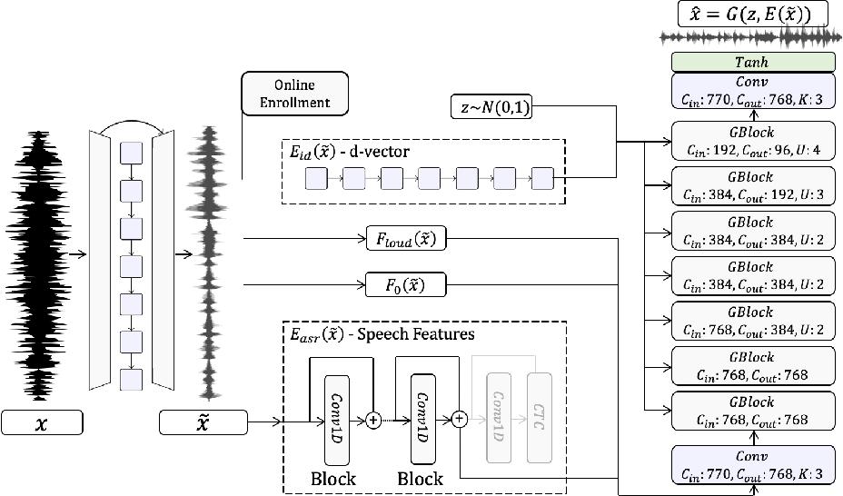 Figure 1 for High Fidelity Speech Regeneration with Application to Speech Enhancement