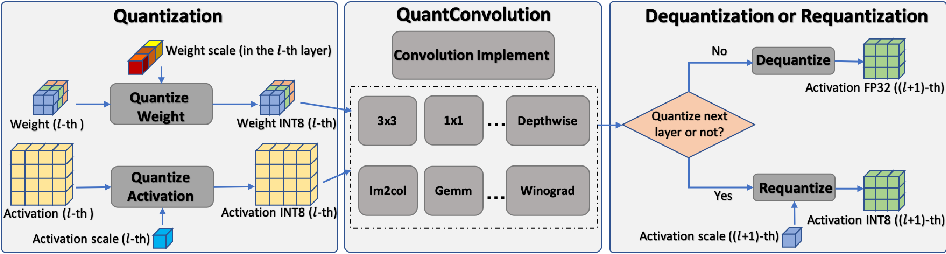 Figure 1 for EasyQuant: Post-training Quantization via Scale Optimization